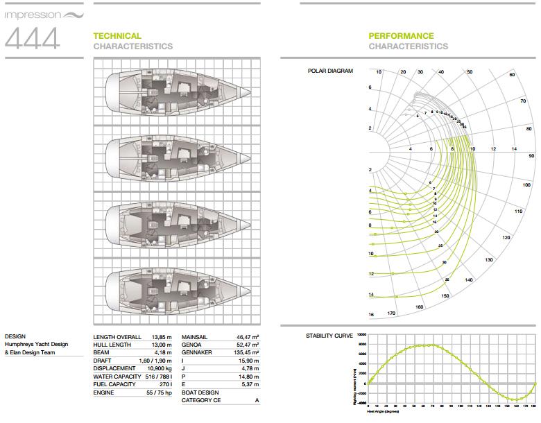 Elan 444 Impression Katalog