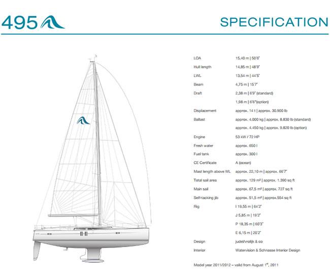 Hanse 495 Kroatien Specification